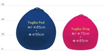 ヨギボードロップとヨギボーポッドの比較